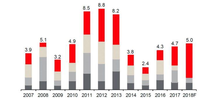 График объема инвестиций в коммерческую недвижимость в России, в долларовом выражении