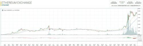 Актуальный график цены на криптовалюту Эфириум