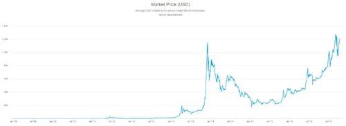 Актуальный график цены 1 биткоин на 10.04.2017