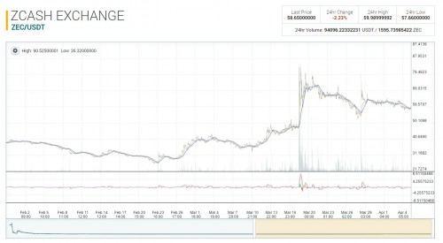 Актуальный график курса криптовалюты ZCASH