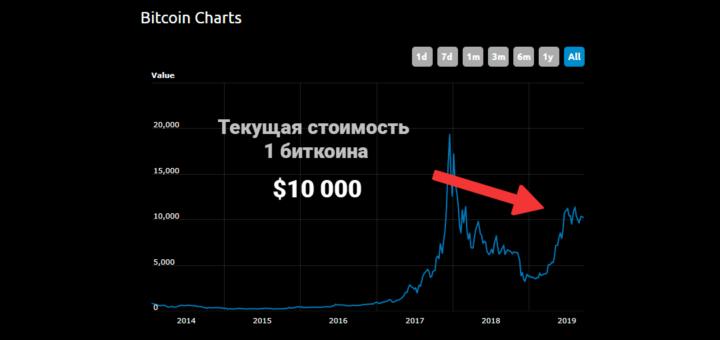 Как зарабатывать на криптовалюте - курс биткоина
