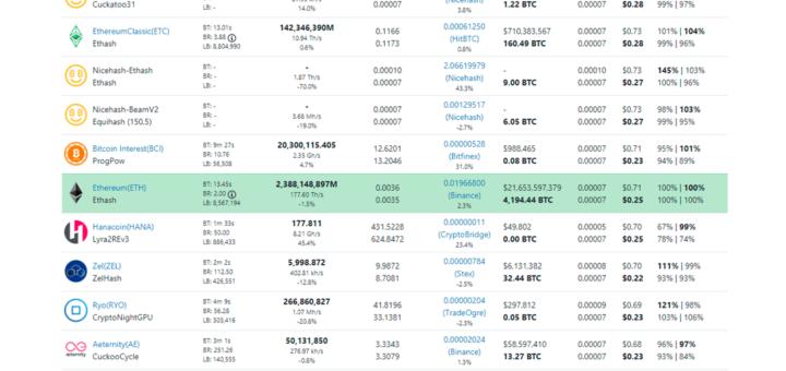 Выбор криптовалюты для заработка на сайте Whattomine