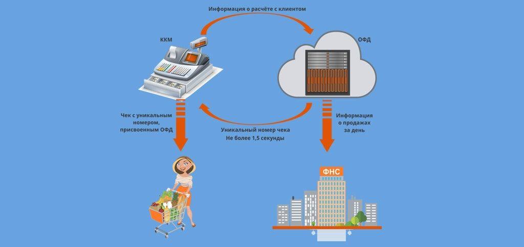 Схема работы онлайн-касс и их установка