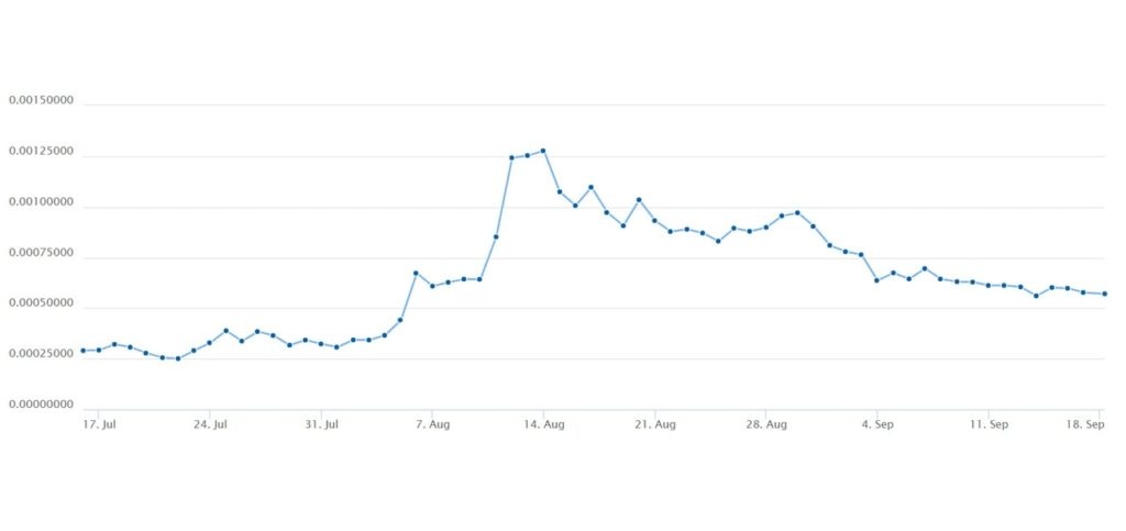 Актуальный график цены на криптовалюту TenX
