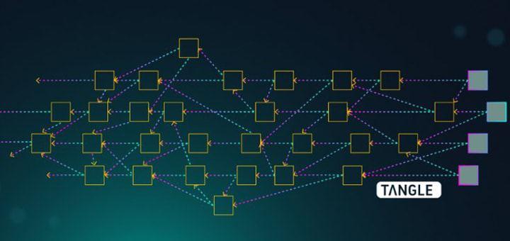 Графическая демонстрация технологии Tangle криптовалюты IOTA