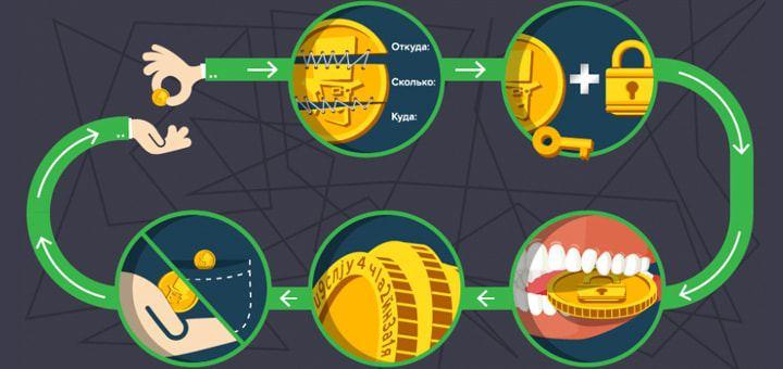 Принцип работы криптовалюты EOS