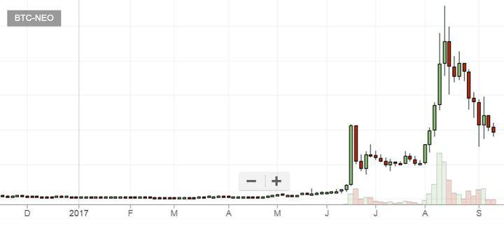 Uhfabr c резким подъемом и падением криптовалюты Neo