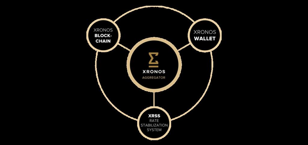 Особенности криптовалюты Хронос (XRONOS)