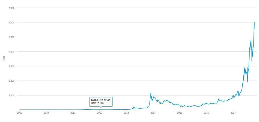 Соотношение BTC к USD за весь период