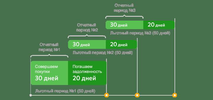 Схема правильного использования льготного периода по кредитным картам Сбербанка