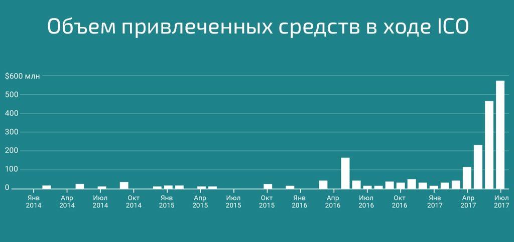 Объем привлеченных средств в ходе ICO по месяцам