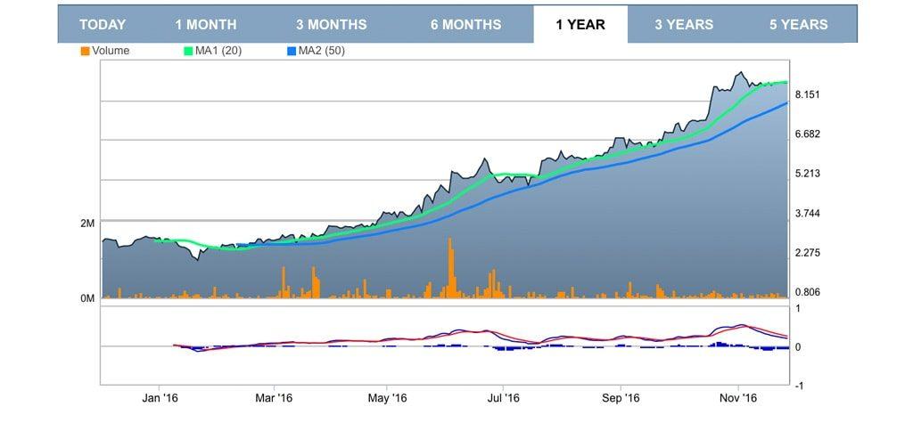 График стоимости акций Тинькофф-банка