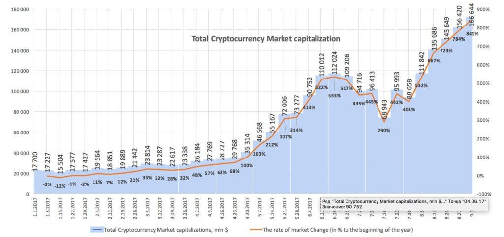 График роста капитализации рынка ICO