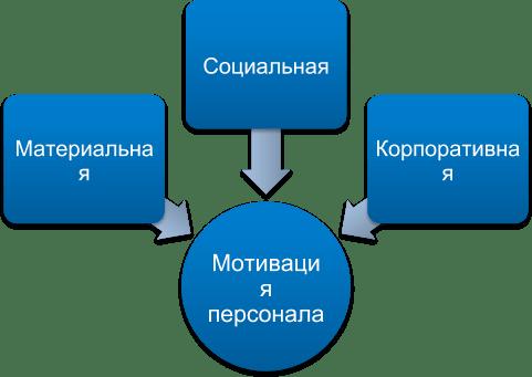Мотивация сотрудников в организации