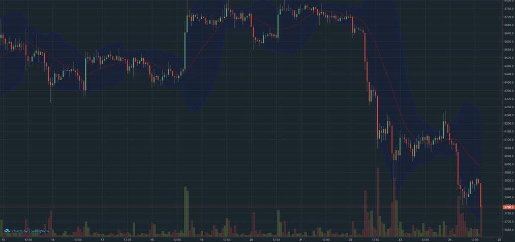 Падение биткоина ниже 6000 долларов за монету