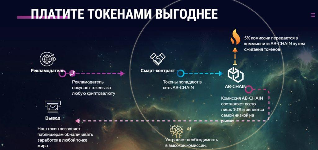 Скриншот сайта блокчейн-проекта AB-CHAIN