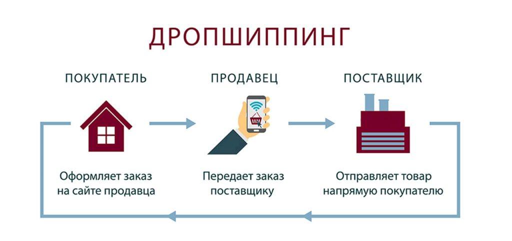 Схема продаж по дропшиппингу