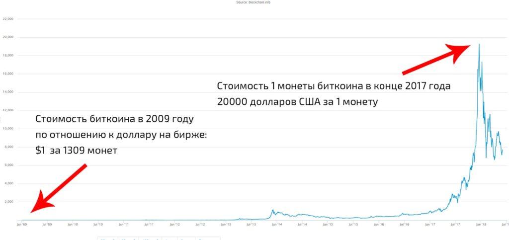 График за всю историю существования биткоина. Сколько стоил Биткоин, когда появился и его текущая стоимость.