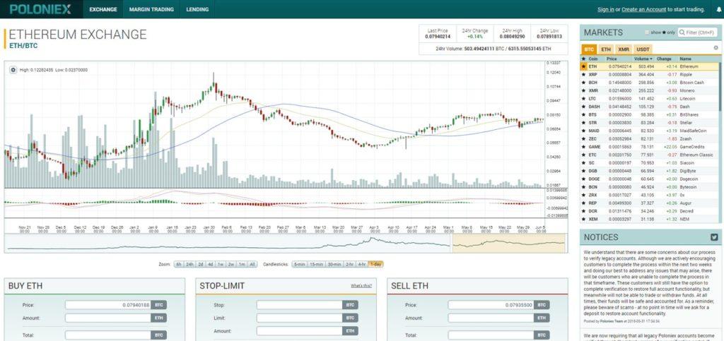 Скриншот главного окна криптовалютной биржи Poloniex - одной из самых популярных площадок для торговли криптовалютами