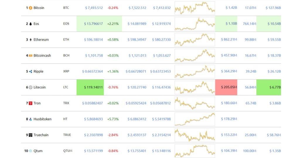 ТОП 10 самых капилизированных на текущий момент криптовалют. Информация с сайта worldcoinindex.com