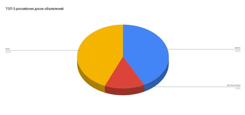 Диаграмма: Рейтинг наиболее популярных досок объявлений среди Россиян