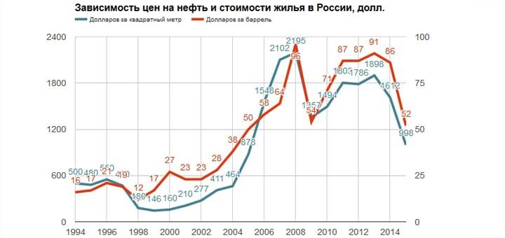 """График: """"Зависимость цены на нефть и стоимости недвижимости в России"""""""
