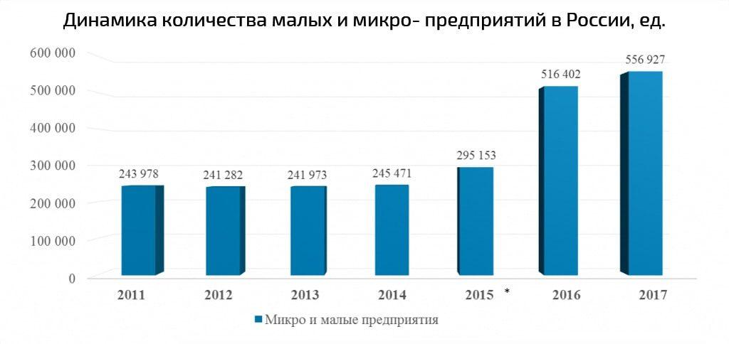 """График: """"Рост официально зарегистрированых микро- и малых предприятий в России"""""""