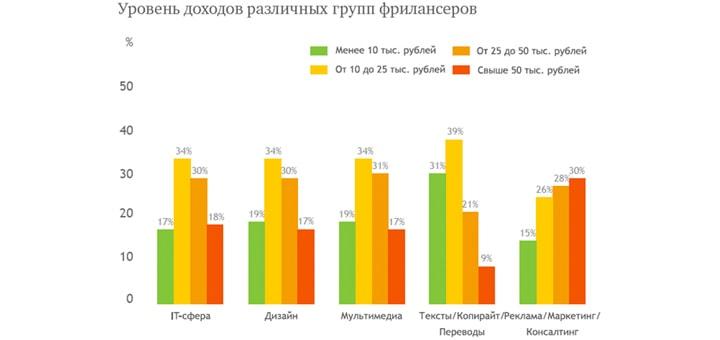 """График: """"Уровень доходов фрилансеров в различных сферах производства контента"""""""