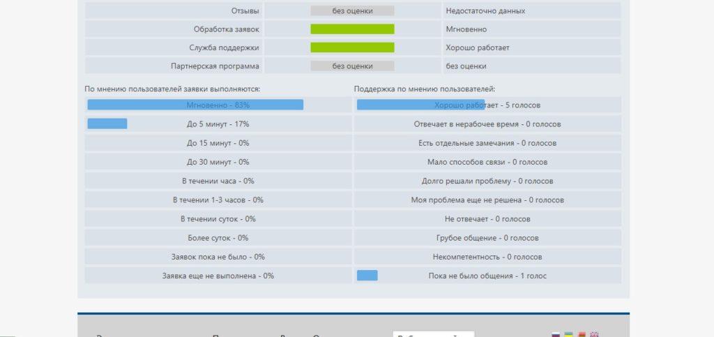 Скриншот с данными о репутации обменника ramon.cash на мониторинге kurs.expert