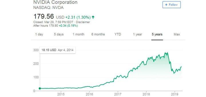 График цены на акции компании NVidia с 2014 по 2019 годы