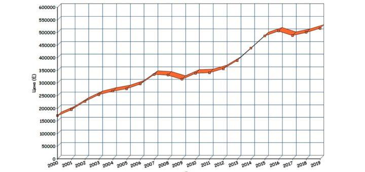 График стоимости жилья в Лондоне