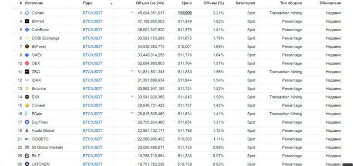 Что такое арбитраж криптовалют: заработок на разнице курсов