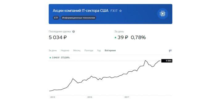 Покупка акций компаний IT сектора США