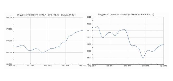 Индекс стоимости жилья в г. Москва в рублевом и долларовом выражении