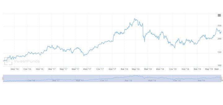 График роста акций Сбербанка
