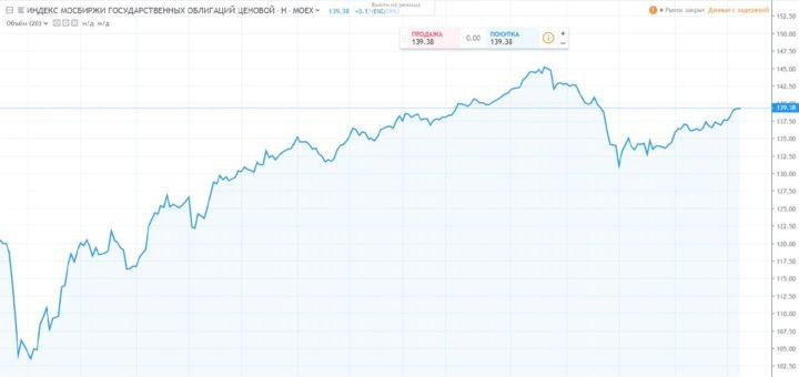 График роста индекса государственных облигаций за последние 5 лет