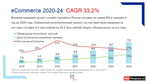 Статистика онлайн продаж в России
