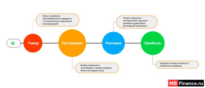 Краткая схема цикла перепродажи товара