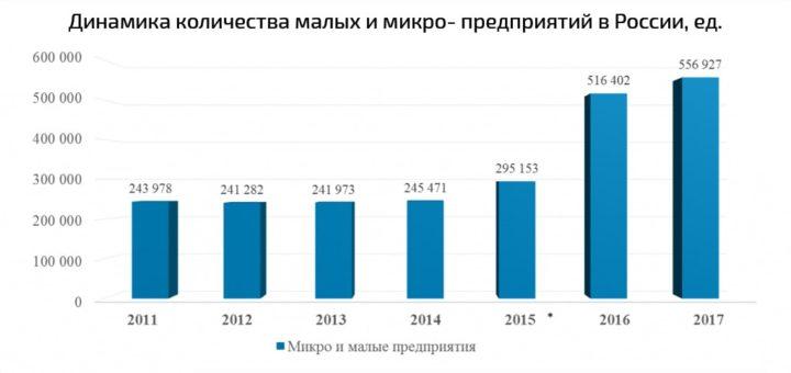 Рост количества малых и микро- предприятий за последние годы