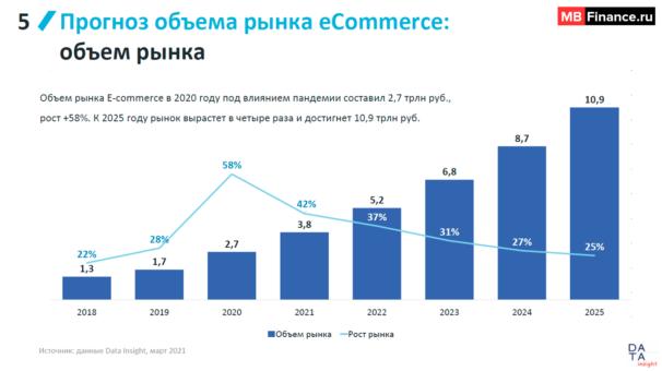 Прогноз продаж на ближайшие годы