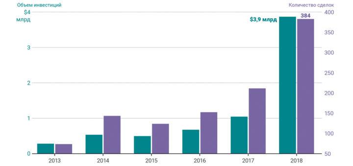 График роста венчурных инвестиций в набирающую популярность сферу криптоиндустрии