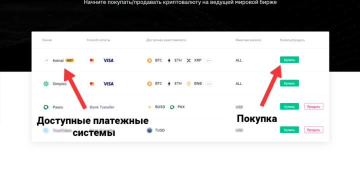 Выбор платежной системы для покупки биткоина