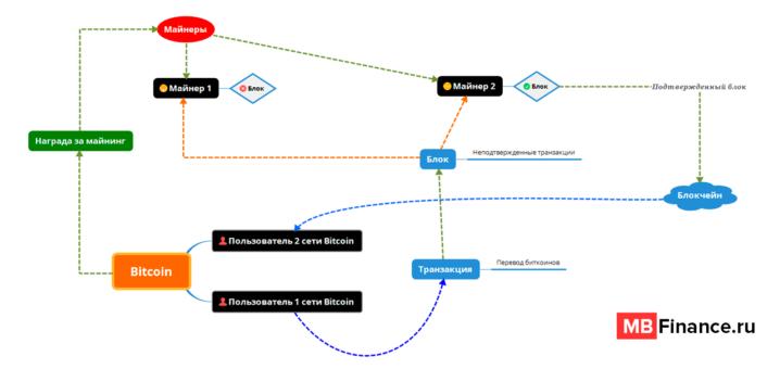 Схема майнинга биткоина
