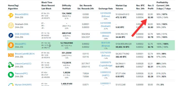 Whattomine - прибыль от майнинга Bitcoin SV