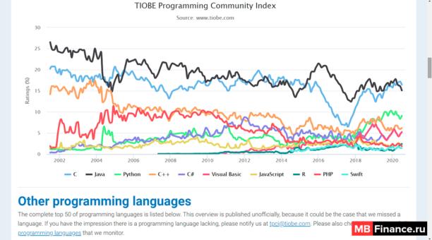 График динамично меняющейся популярности языков программирования и технологий
