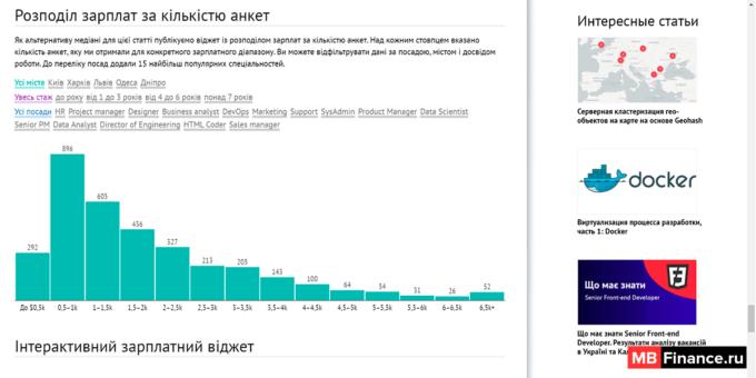 Данные по зарплатам с портала Dou.ua
