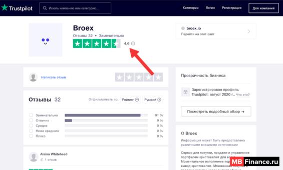 На веб-сайте Trustpilot Broex имеет среднюю оценку 4,6