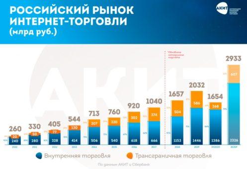 Российский рынок интернет-торговли