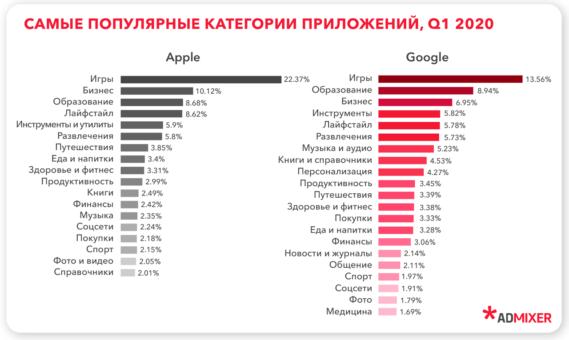 Популярные категории приложений