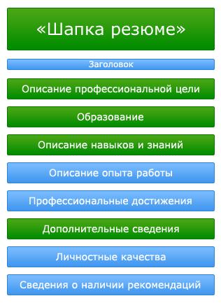 структура резюме